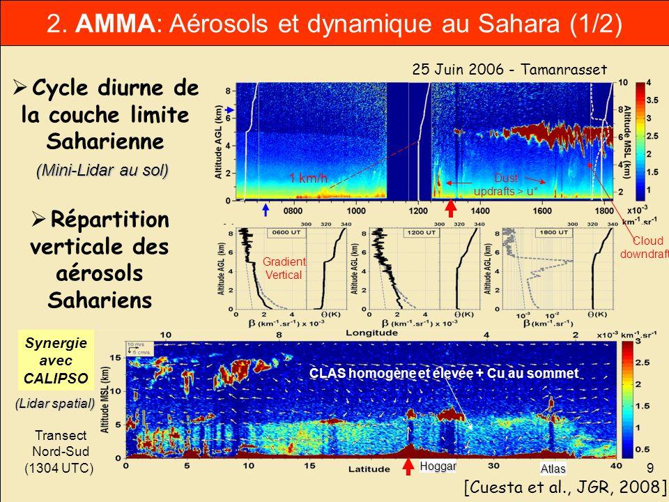 2. AMMA: Aérosols et dynamique au Sahara (1/2)