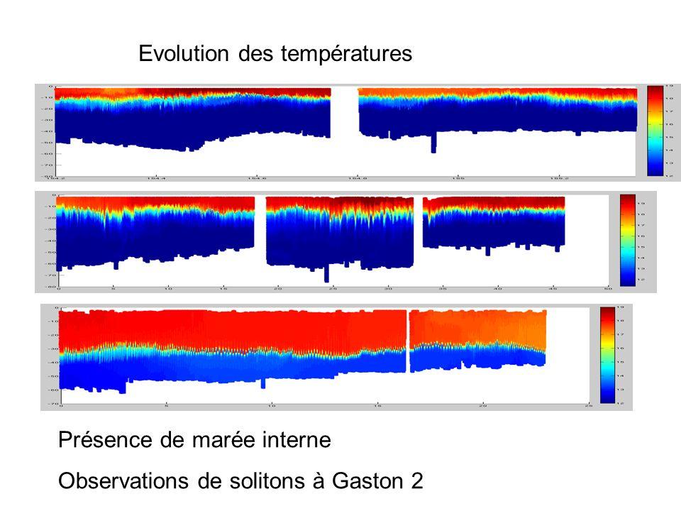 Gaston1(2-6/06/08) Evolution des températures