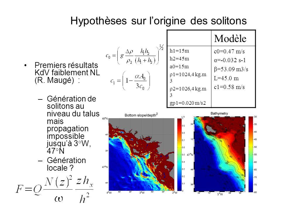 Hypothèses sur l'origine des solitons Modèle