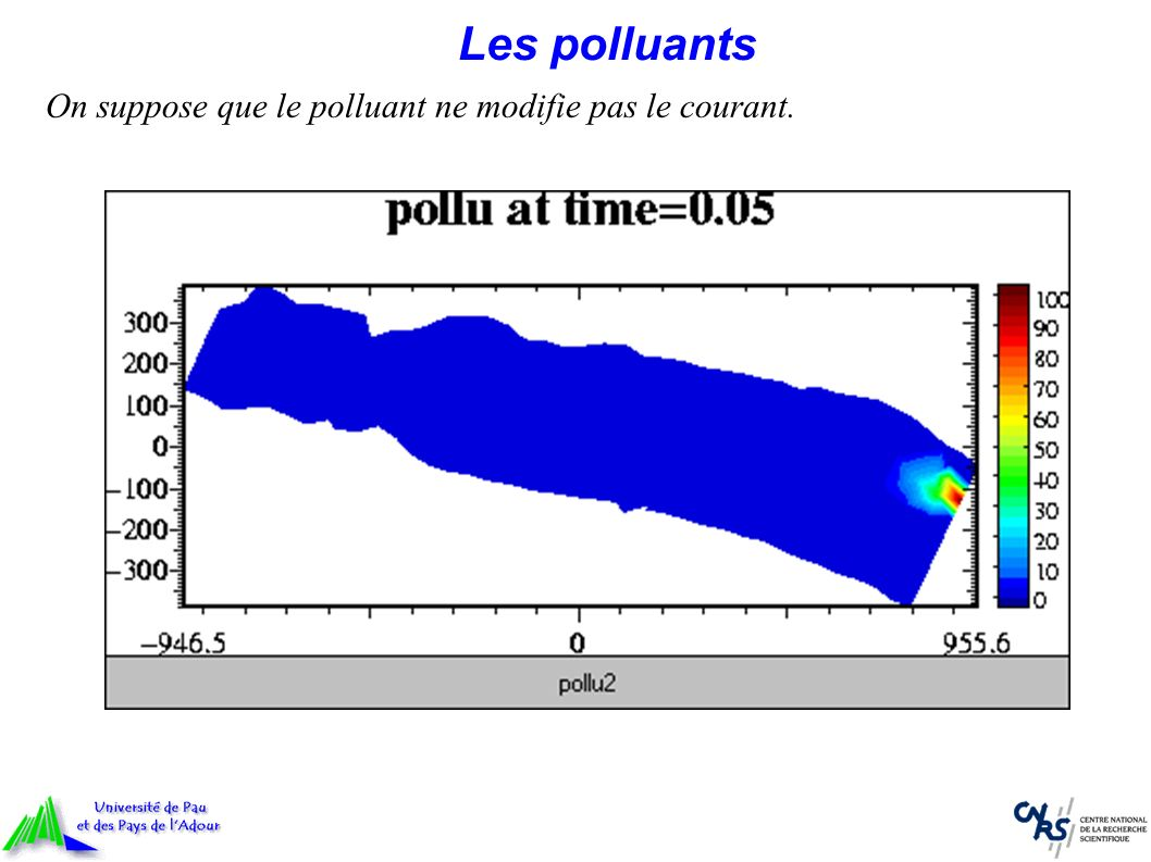 Les polluants On suppose que le polluant ne modifie pas le courant.