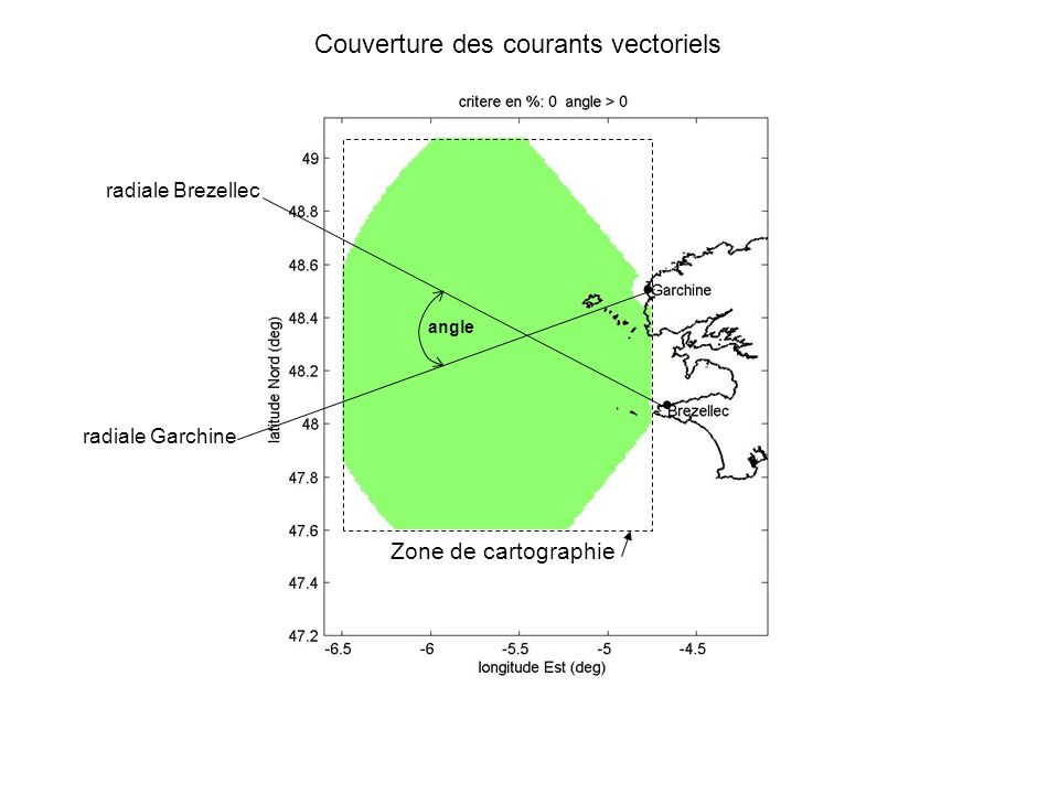 Couverture des courants vectoriels