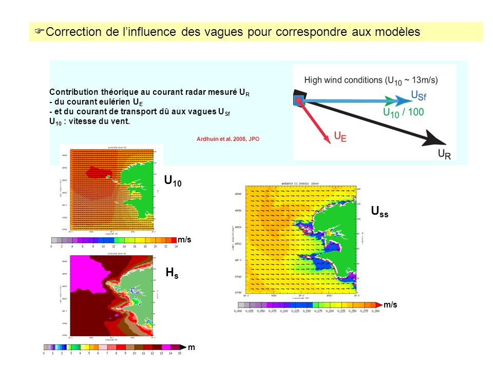 Correction de l'influence des vagues pour correspondre aux modèles