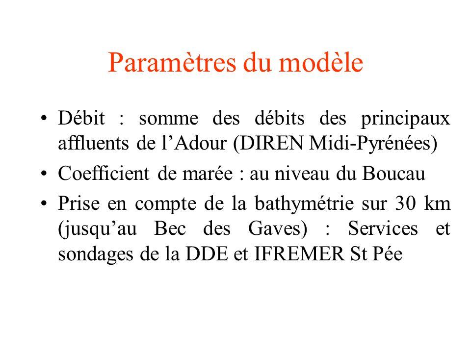 Paramètres du modèle Débit : somme des débits des principaux affluents de l'Adour (DIREN Midi-Pyrénées)