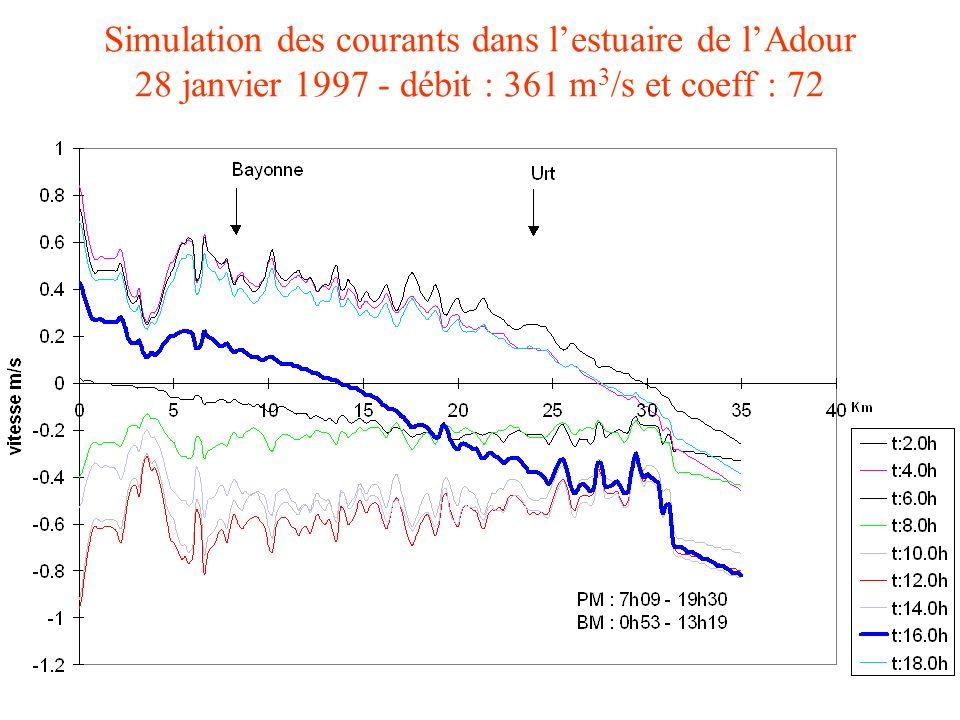 Simulation des courants dans l'estuaire de l'Adour 28 janvier 1997 - débit : 361 m3/s et coeff : 72