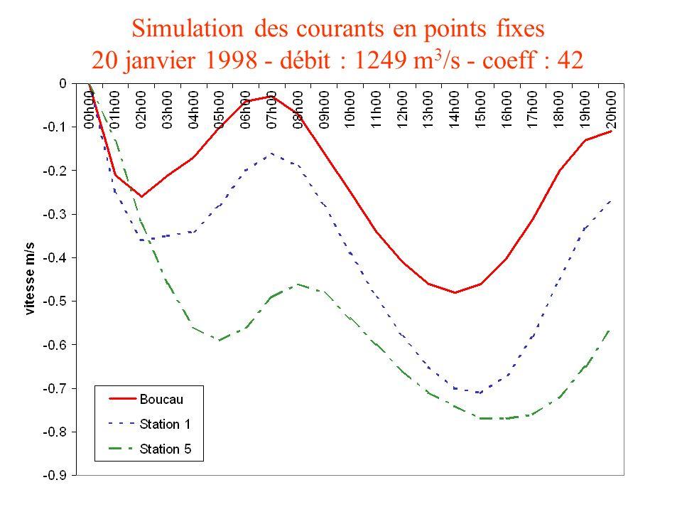 Simulation des courants en points fixes 20 janvier 1998 - débit : 1249 m3/s - coeff : 42