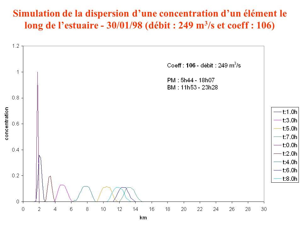 Simulation de la dispersion d'une concentration d'un élément le long de l'estuaire - 30/01/98 (débit : 249 m3/s et coeff : 106)