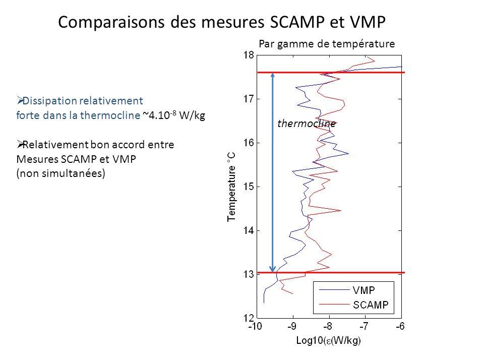 Comparaisons des mesures SCAMP et VMP