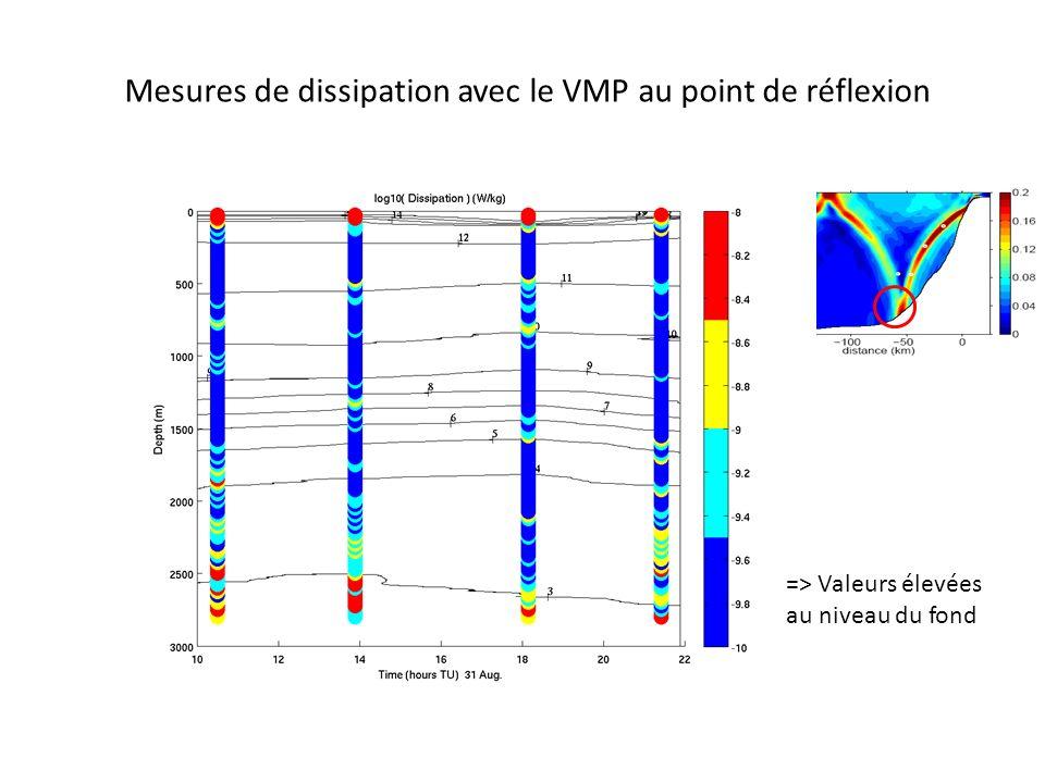 Mesures de dissipation avec le VMP au point de réflexion