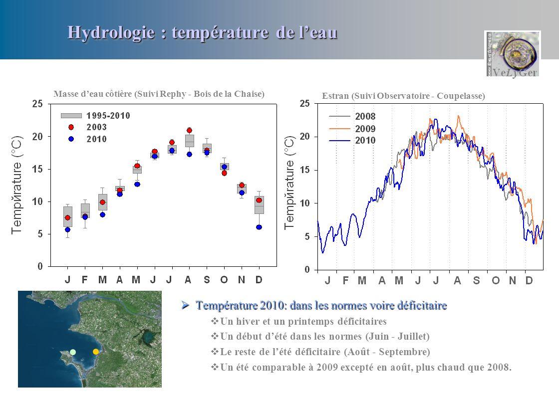 Hydrologie : température de l'eau