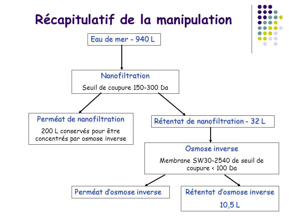 Récapitulatif de la manipulation