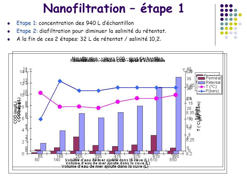 Nanofiltration – étape 1