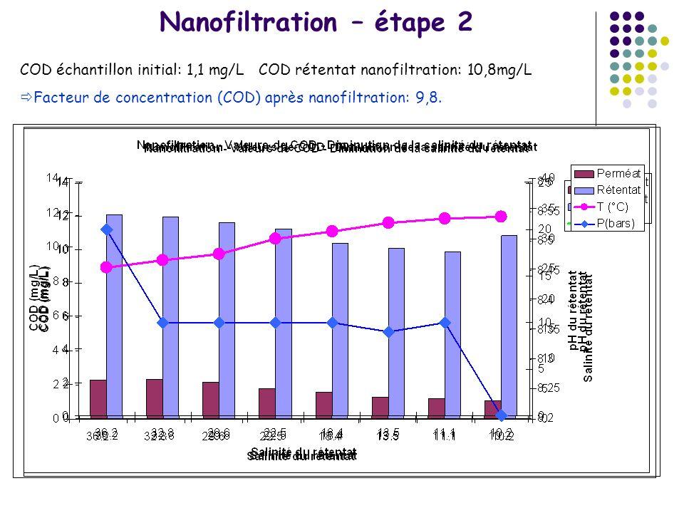 Nanofiltration – étape 2