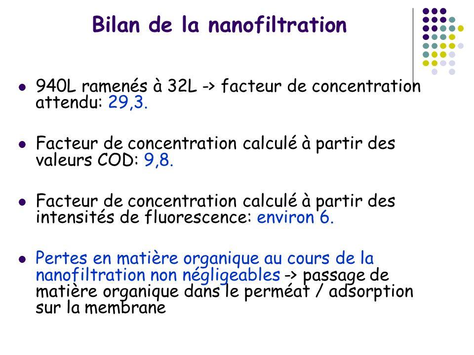 Bilan de la nanofiltration