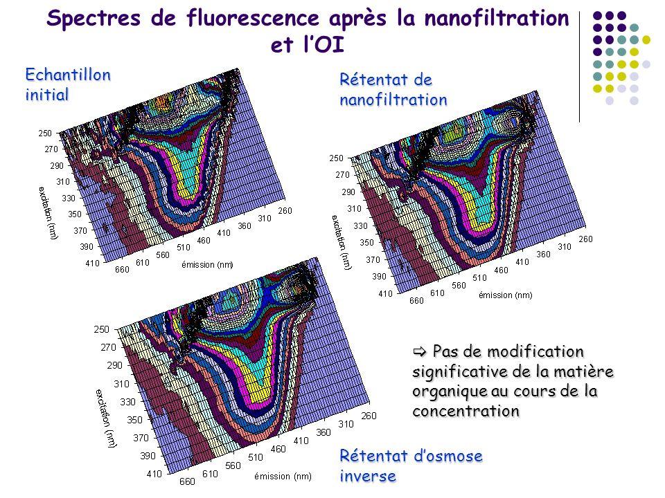 Spectres de fluorescence après la nanofiltration et l'OI