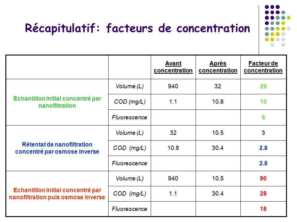 Récapitulatif: facteurs de concentration