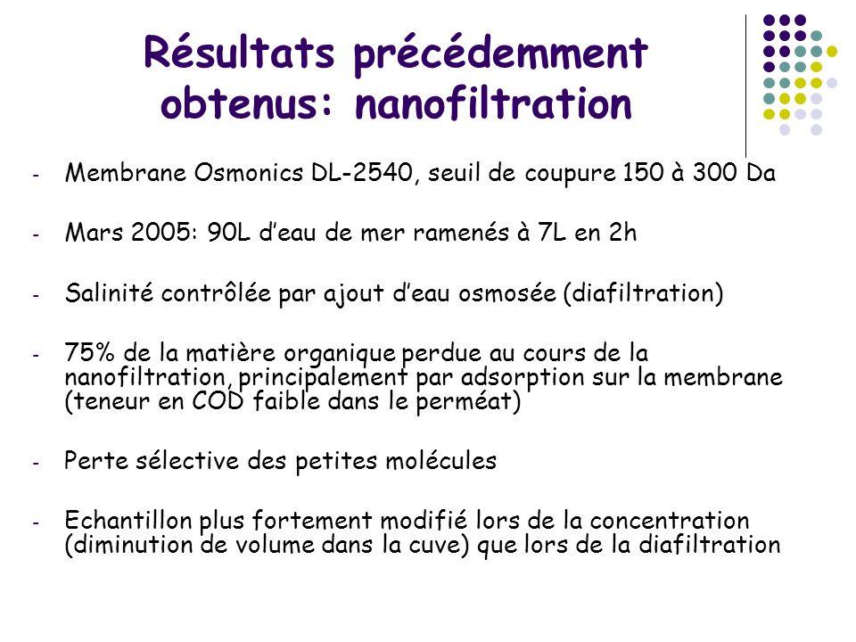 Résultats précédemment obtenus: nanofiltration