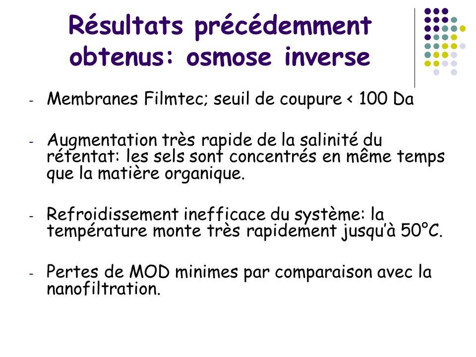 Résultats précédemment obtenus: osmose inverse
