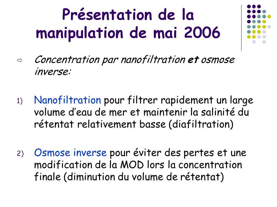 Présentation de la manipulation de mai 2006