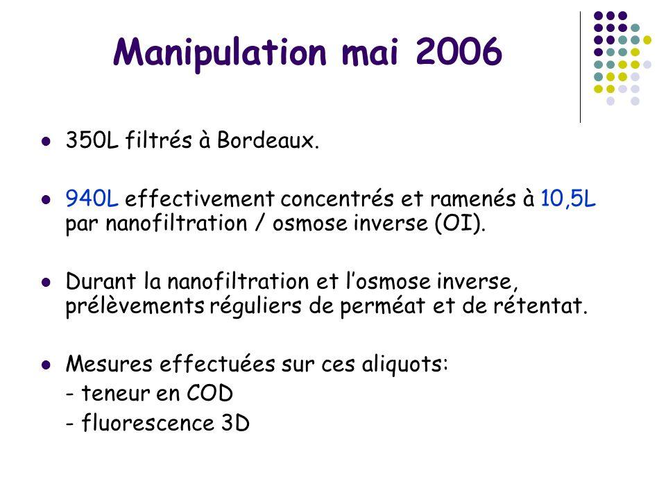 Manipulation mai 2006 350L filtrés à Bordeaux.