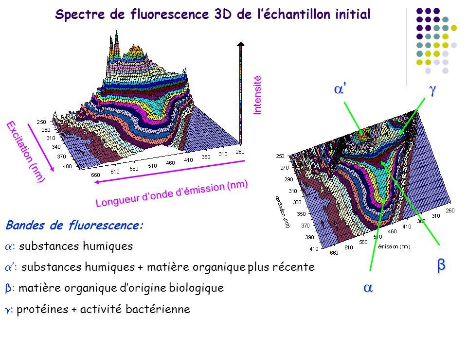 Spectre de fluorescence 3D de l'échantillon initial