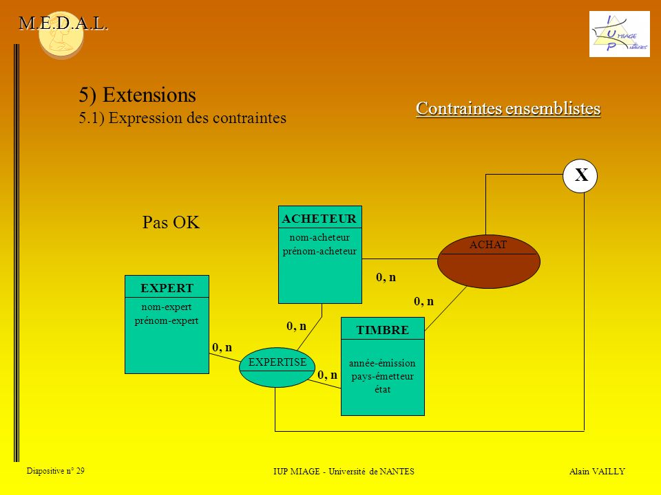 5) Extensions M.E.D.A.L. Contraintes ensemblistes X Pas OK