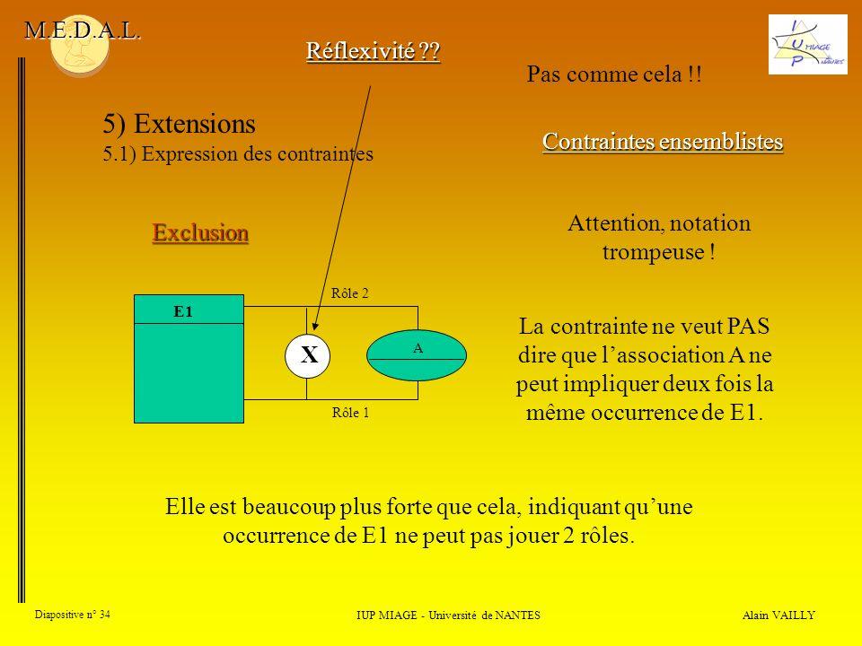 5) Extensions M.E.D.A.L. Réflexivité Pas comme cela !!