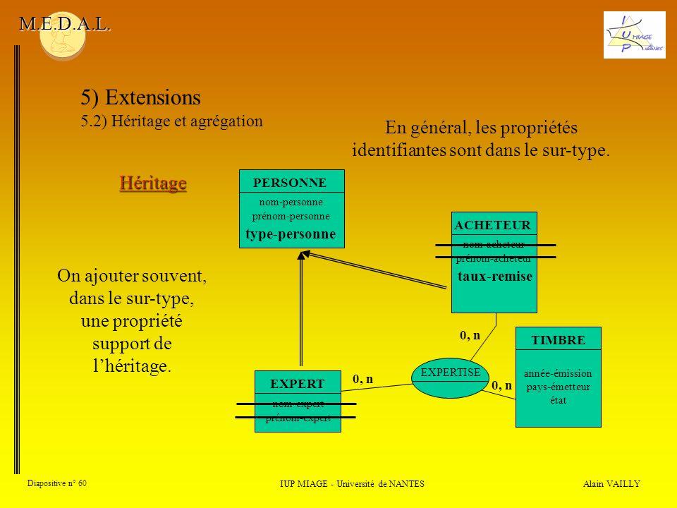 M.E.D.A.L. 5) Extensions. 5.2) Héritage et agrégation. En général, les propriétés identifiantes sont dans le sur-type.