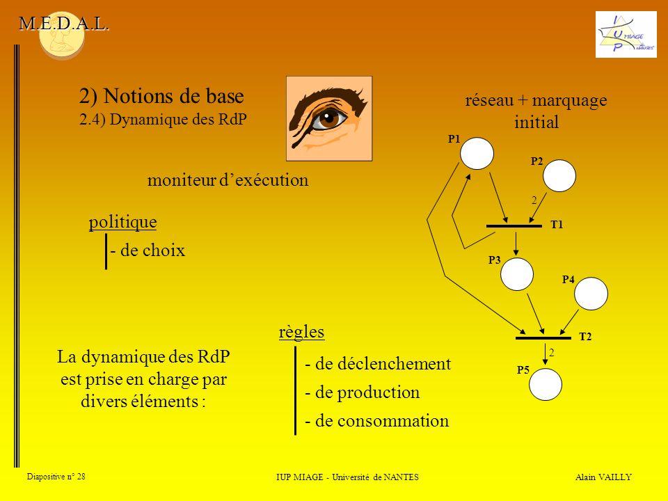 2) Notions de base M.E.D.A.L. réseau + marquage initial