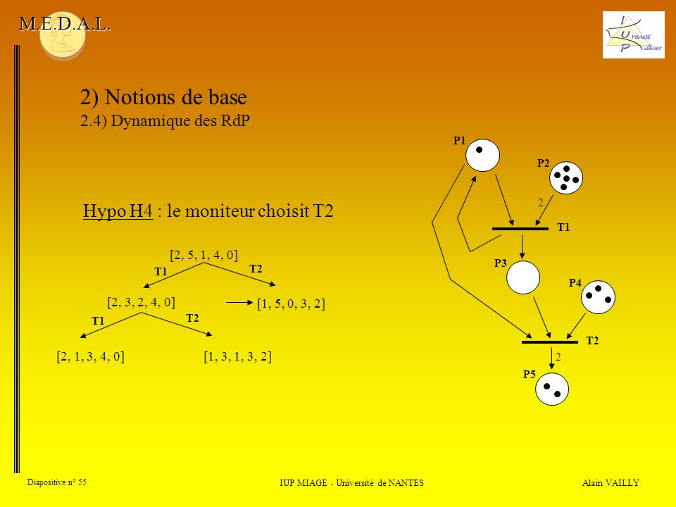 2) Notions de base M.E.D.A.L. Hypo H4 : le moniteur choisit T2