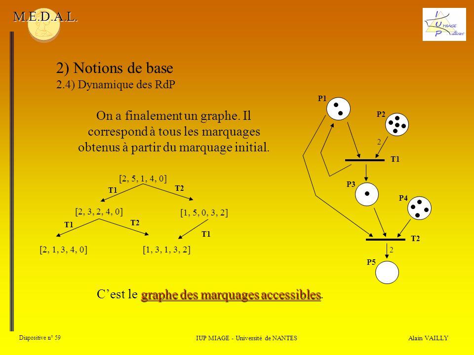 M.E.D.A.L. 2) Notions de base. 2.4) Dynamique des RdP. P1. T1. 2. P2. P3. P4. P5. T2.