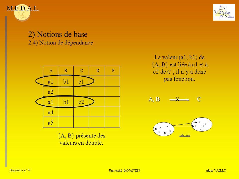 {A, B} présente des valeurs en double.