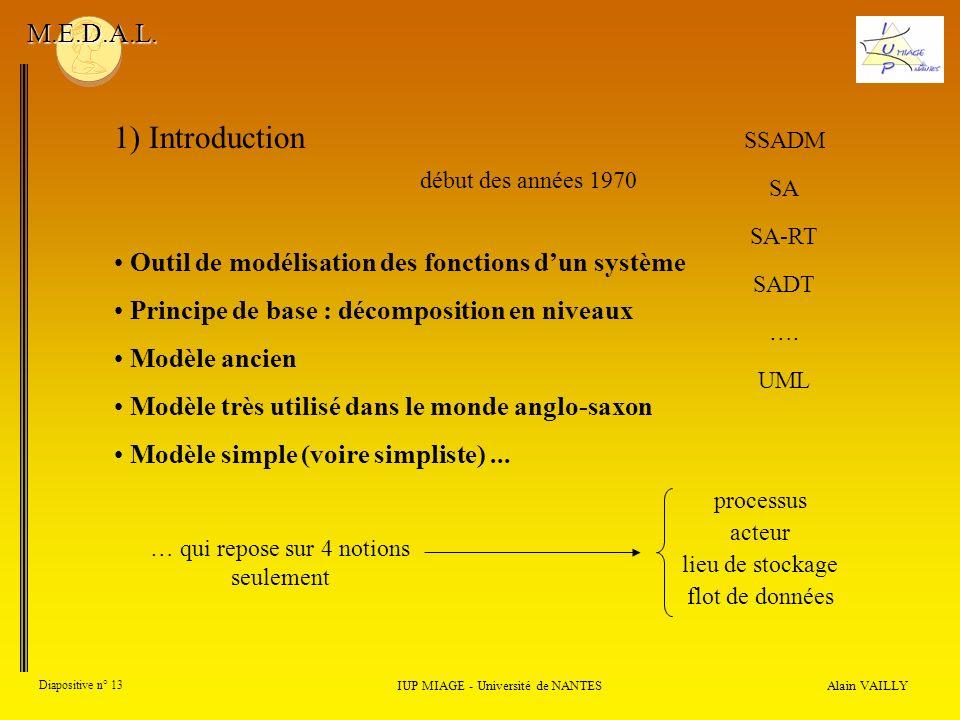 M.E.D.A.L. 1) Introduction. SSADM. début des années 1970. SA. SA-RT. Outil de modélisation des fonctions d'un système.