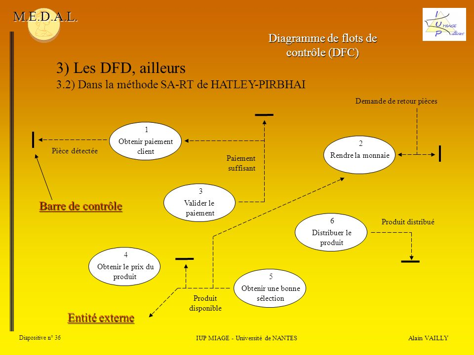 3) Les DFD, ailleurs M.E.D.A.L. Diagramme de flots de contrôle (DFC)