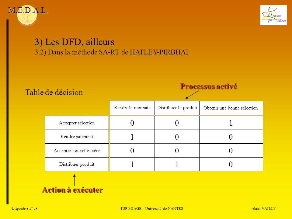3) Les DFD, ailleurs M.E.D.A.L. Processus activé Table de décision 1 1