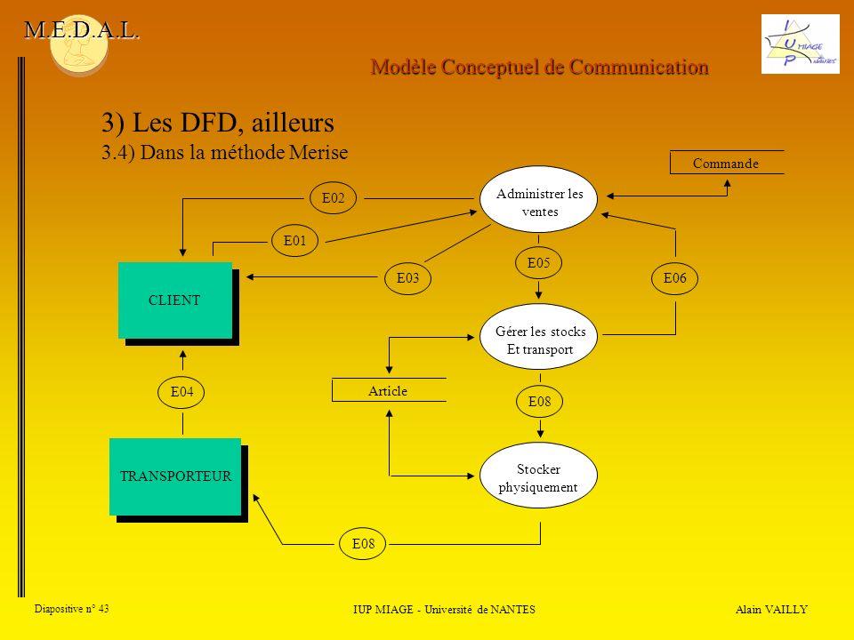 3) Les DFD, ailleurs M.E.D.A.L. Modèle Conceptuel de Communication