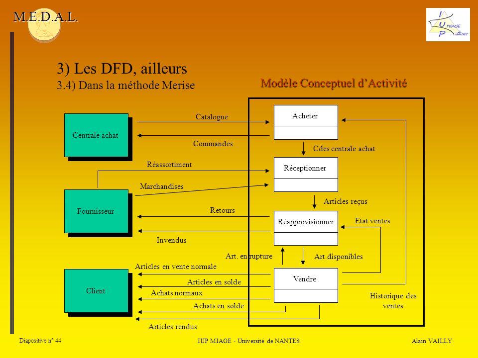 3) Les DFD, ailleurs M.E.D.A.L. 3.4) Dans la méthode Merise