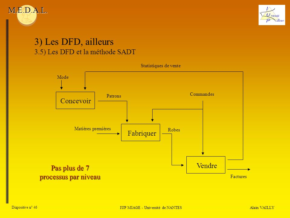 3) Les DFD, ailleurs M.E.D.A.L. 3.5) Les DFD et la méthode SADT