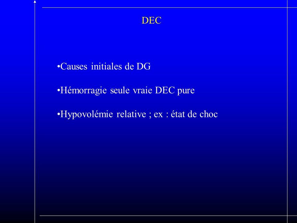 DEC Causes initiales de DG Hémorragie seule vraie DEC pure Hypovolémie relative ; ex : état de choc