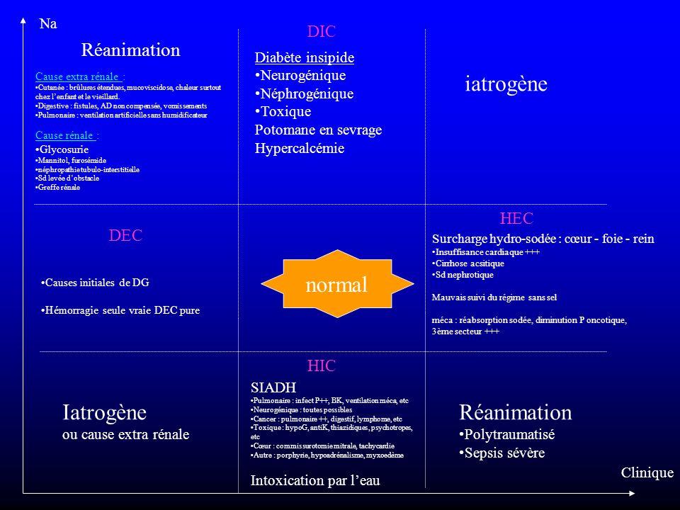 iatrogène normal Iatrogène Réanimation Réanimation DIC HEC DEC HIC Na
