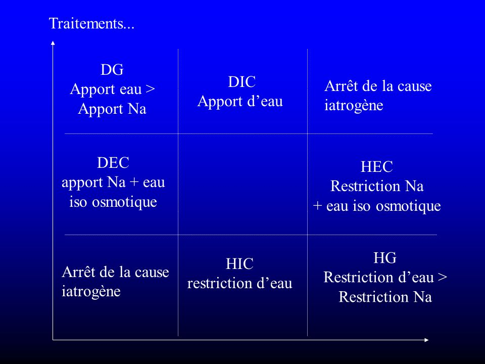 Restriction d'eau >