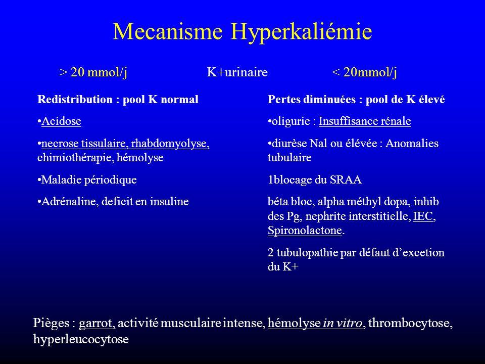 Mecanisme Hyperkaliémie