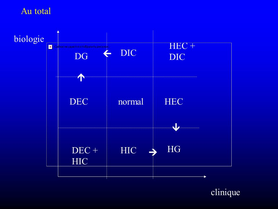 Au total biologie HEC + DIC  DIC DG  DEC normal HEC  DEC + HIC HIC HG  clinique