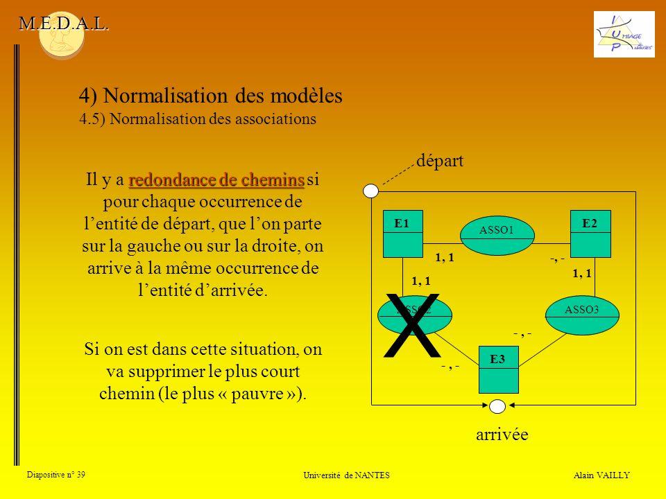 X 4) Normalisation des modèles M.E.D.A.L. départ