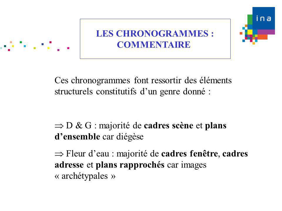 LES CHRONOGRAMMES : COMMENTAIRE. Ces chronogrammes font ressortir des éléments structurels constitutifs d'un genre donné :