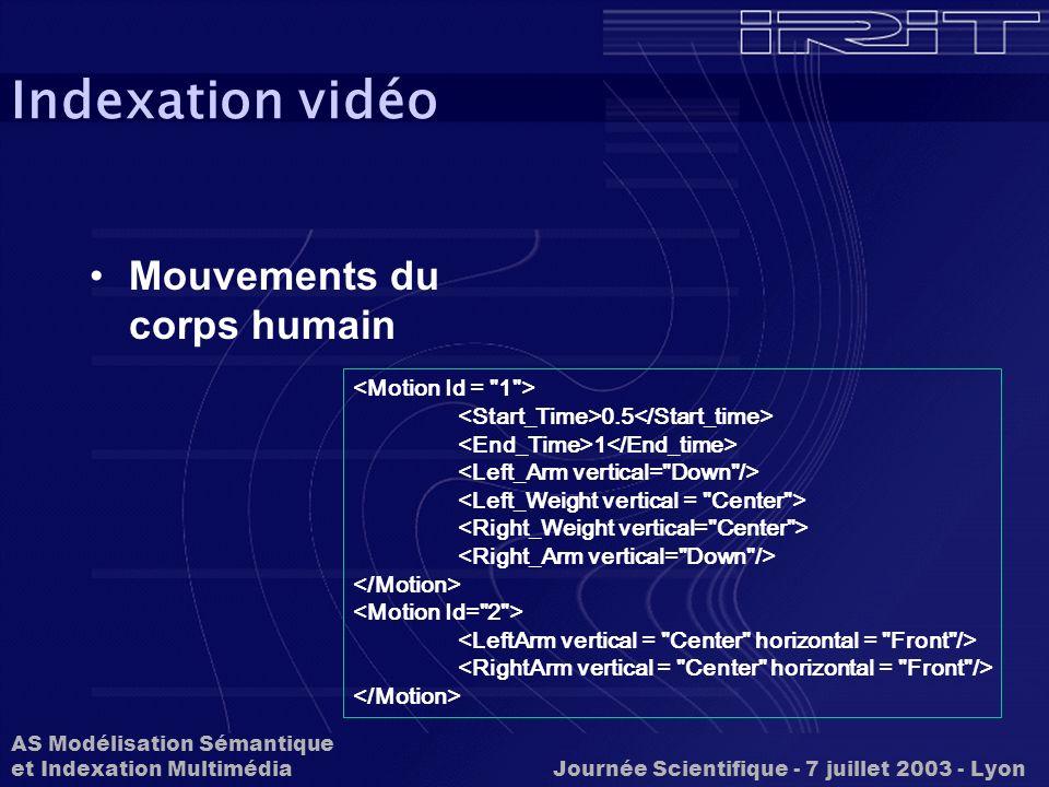 Indexation vidéo Mouvements du corps humain <Motion Id = 1 >