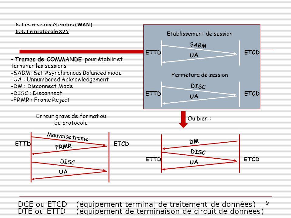 6. Les réseaux étendus (WAN) 6.3. Le protocole X25