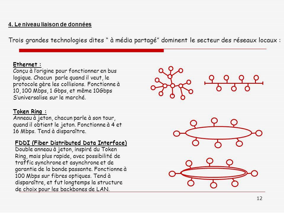 4. Le niveau liaison de données