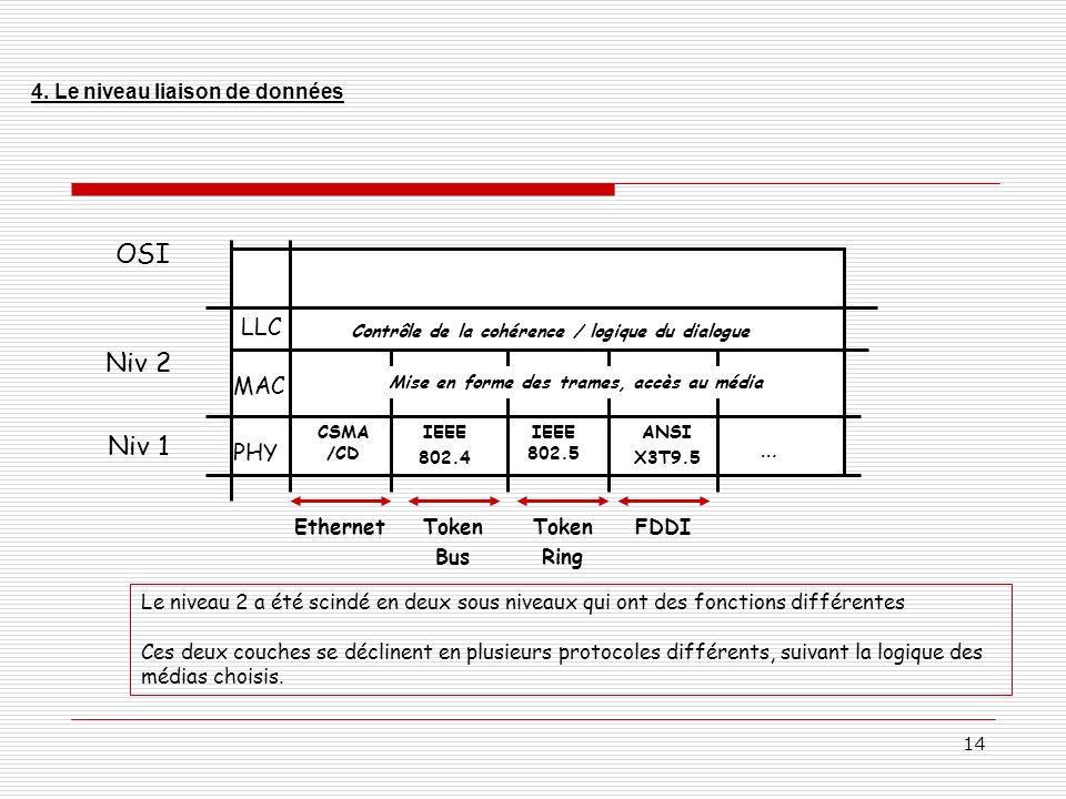 OSI Niv 2 … Niv 1 … LLC MAC PHY 4. Le niveau liaison de données