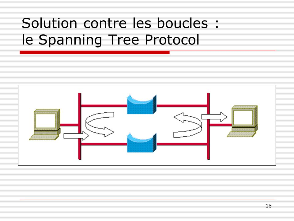 Solution contre les boucles : le Spanning Tree Protocol