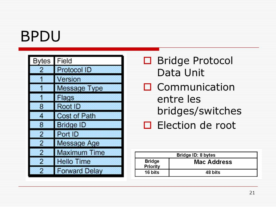 BPDU Bridge Protocol Data Unit
